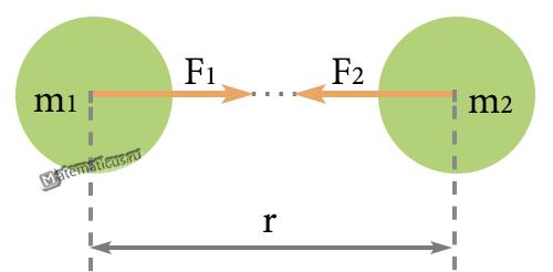 закон всемирного тяготения гравитационная сила