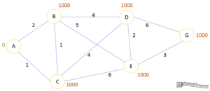 Алгоритм Дейкстры граф