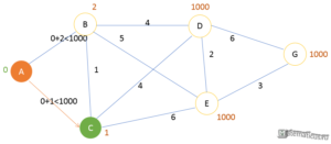 Алгоритм Дейкстры - шаг 1