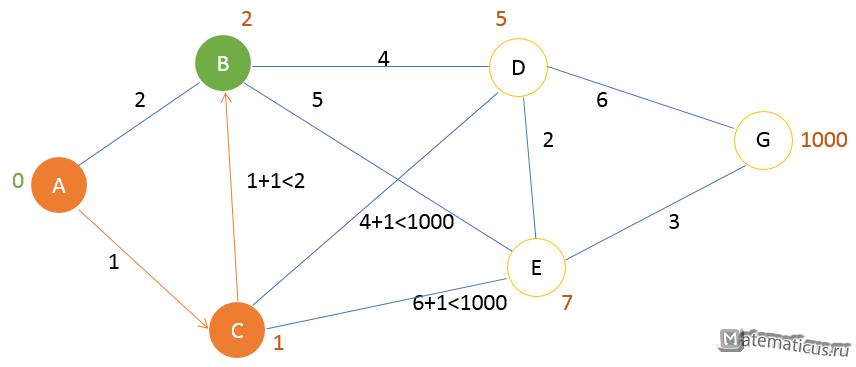 Алгоритм Дейкстры - шаг 2