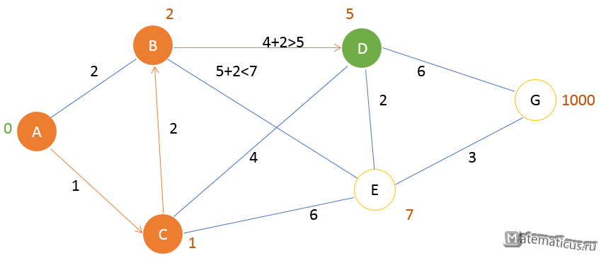 Алгоритм Дейкстры - шаг 3