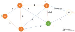 Алгоритм Дейкстры - шаг 4