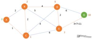 Алгоритм Дейкстры - шаг 5