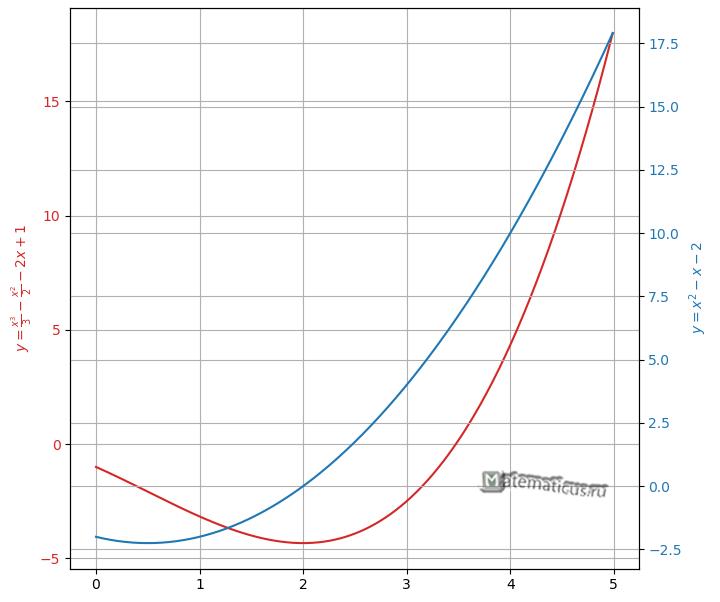 График производной кубической функции