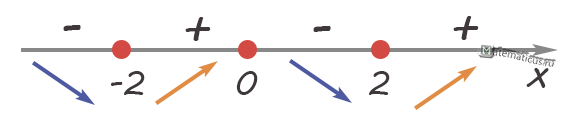 График точки экстремума функции