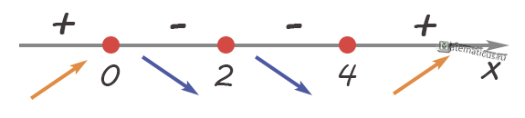 График возрастания и убывания производной функции