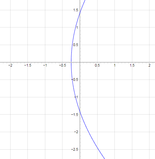 Парабола график