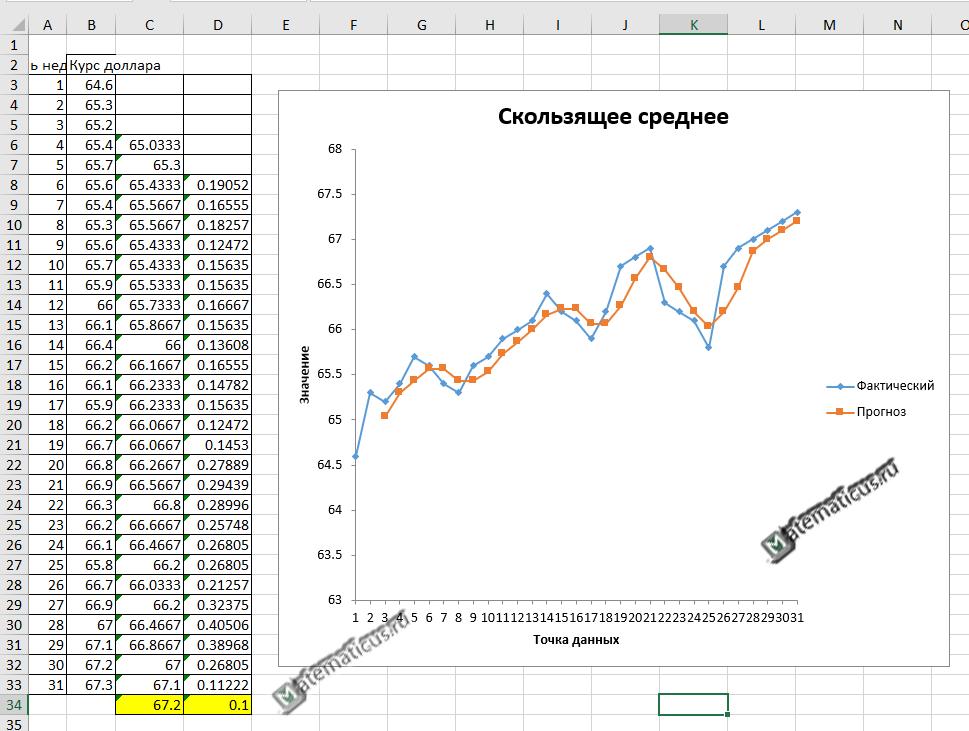 Прогноз скользящее среднее Excel