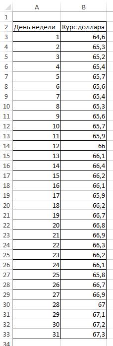 Таблица данные курса доллара