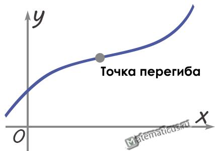 Точка перегиба график
