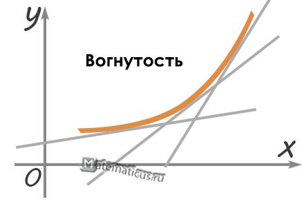Вогнутость функции график