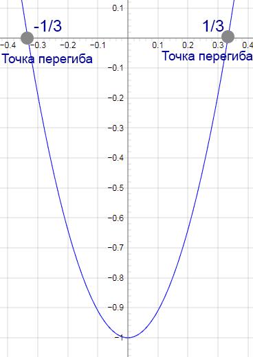 график пример точек перегиба
