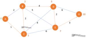 короткий маршрут на графе