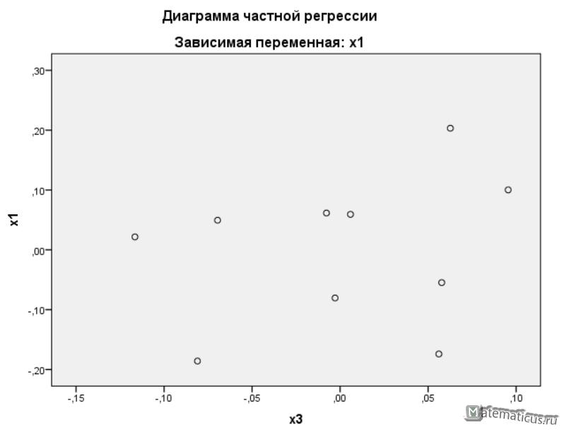 Диаграмма частной регрессии IBM SPSS Statistics