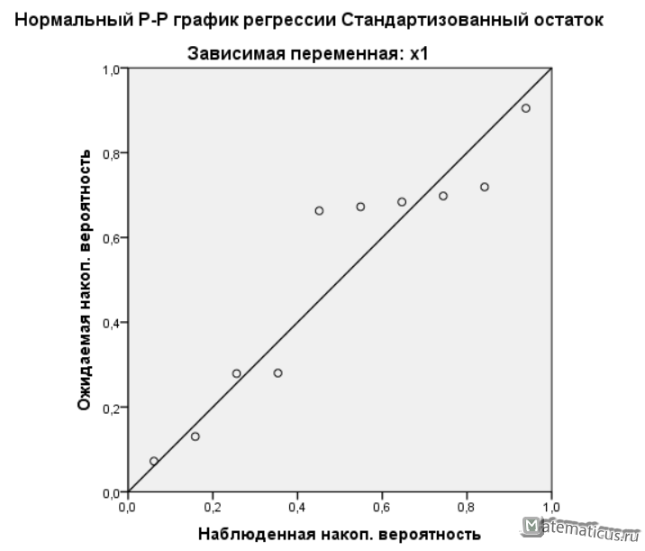 График IBM SPSS Statistics