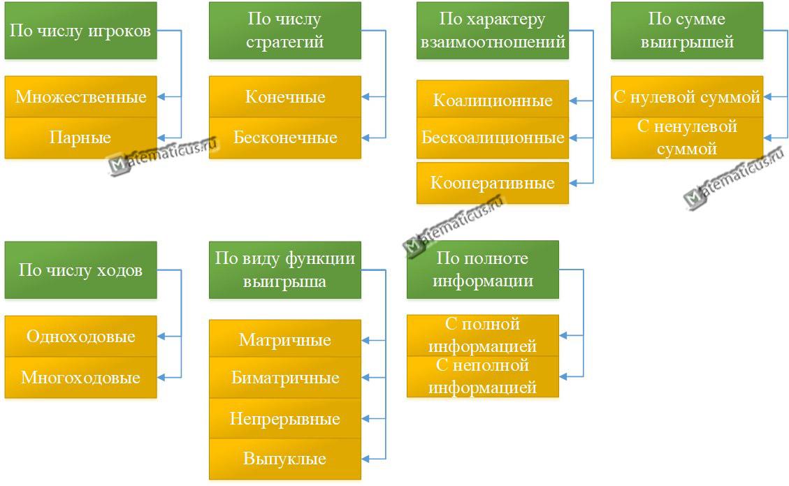 Классификация Теория игр