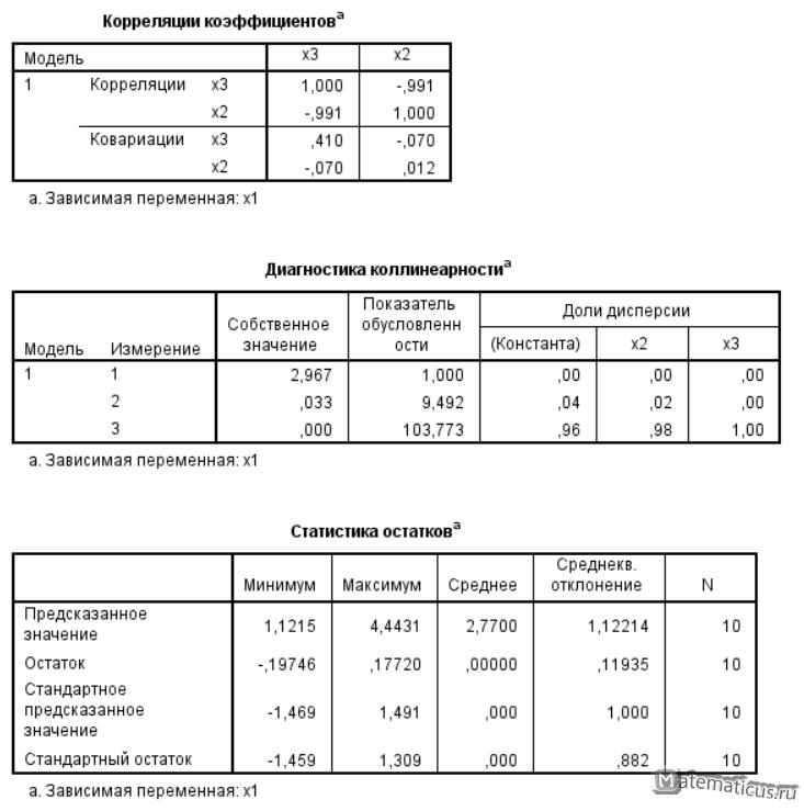 Корреляции коэффициентов IBM SPSS Statistics