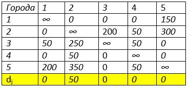 Метод ветвей и границ таблица