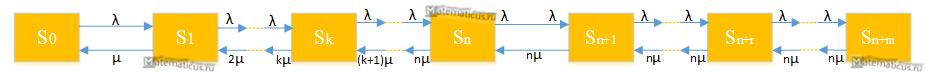 Многоканальная СМО с ожиданием граф состояний