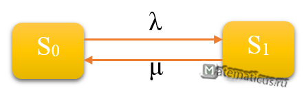 Одноканальная СМО с отказами граф состояний