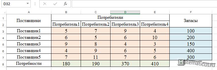Транспортная задача условие Excel
