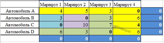 Венгерский метод решение матрица
