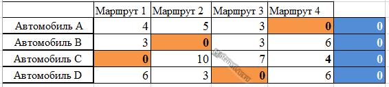 Задача о назначениях матрица