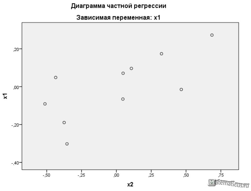 диаграмма частной регрессия
