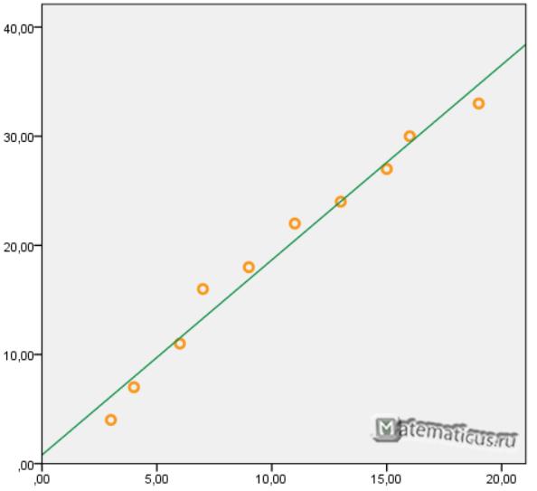 график линейной регрессии метод наименьших квадратов