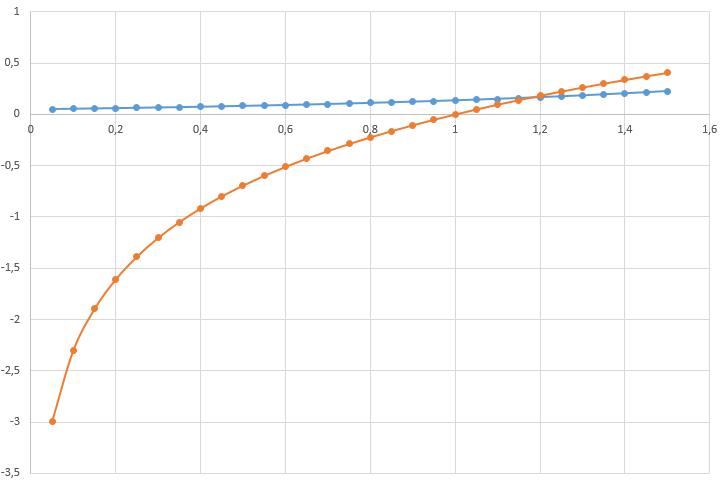 графики нелинейных функций
