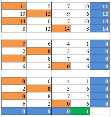 матрица решение задачи о назначении пример