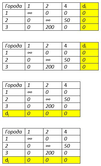 метод ветвей и границ коммивояжер третья итерация