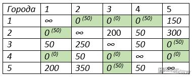 оценка значений таблица
