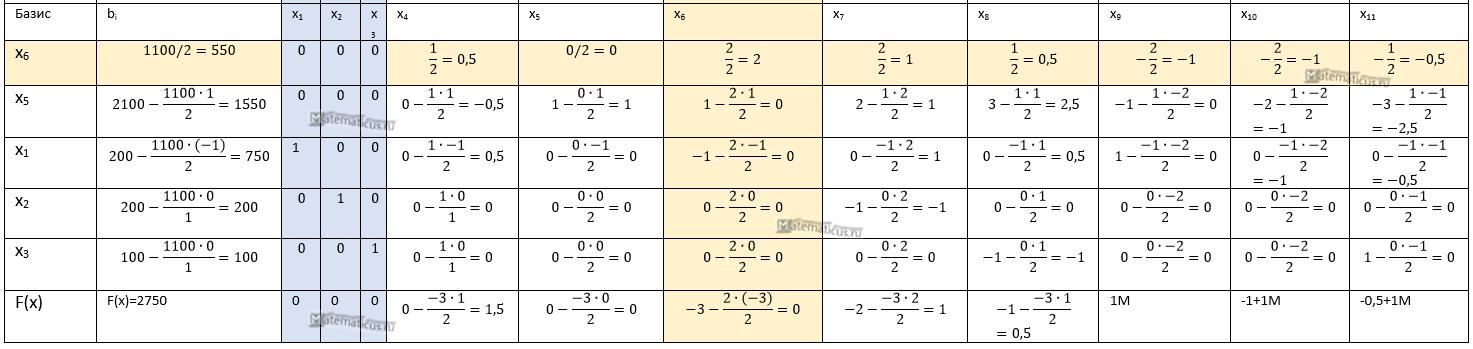 решение методом искусственного базиса таблица
