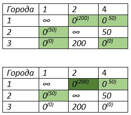 решение задачи коммивояжера методом ветвей и границ третья итерация