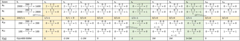 симплекс-метод первая итерация