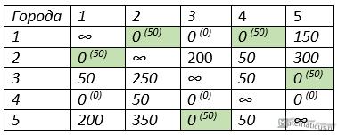 таблица максимальная оценка