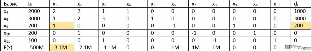 таблица опорный план