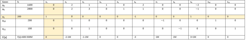 таблица первый опорный план