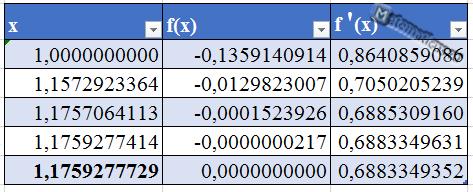 таблица вычислений метод касательных