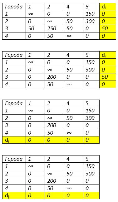 вторая итерация метод ветвей и границ