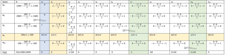 вторая итерация симплекс метод