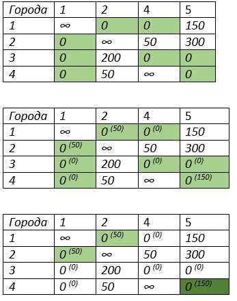 задача коммивояжера метод ветвей и границ вторая итерация