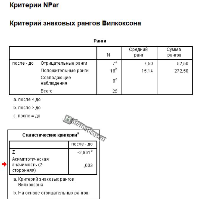 Критерий знаковых рангов Вилкоксона SPSS