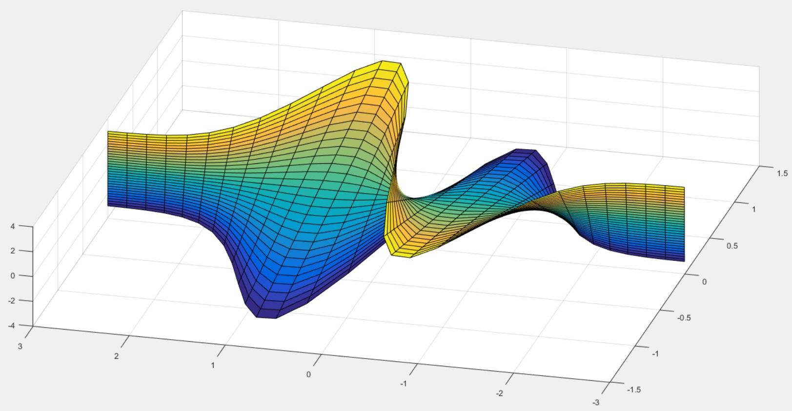 3d график функции