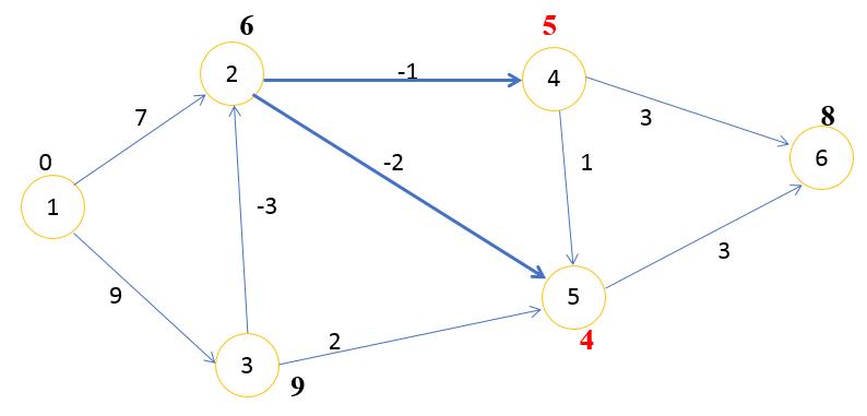 Алгоритм Беллмана Форда шаг 2