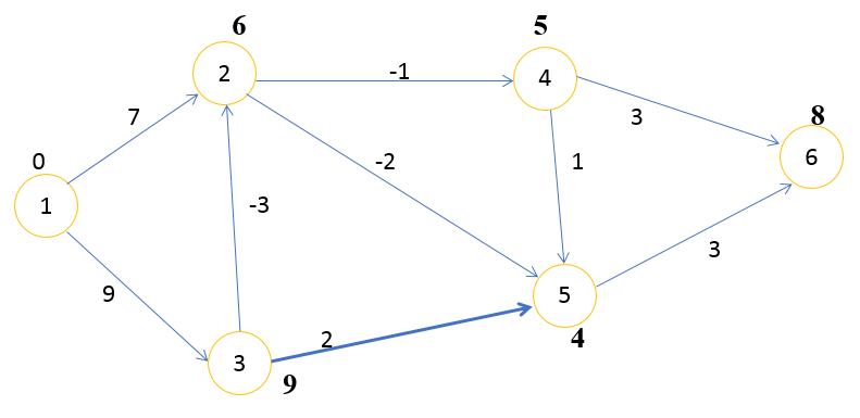 Алгоритм Беллмана Форда шаг 3