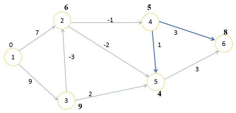 Алгоритм Беллмана Форда шаг 4