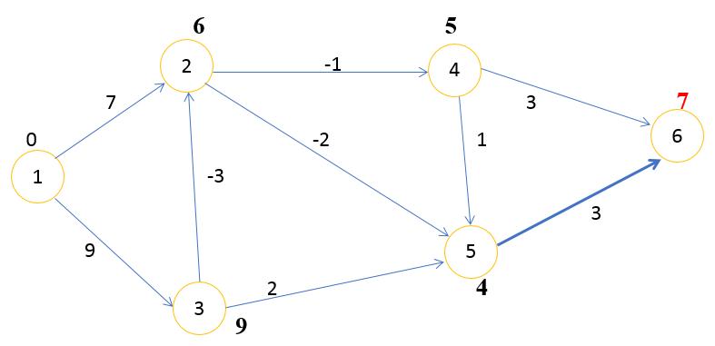 Алгоритм Беллмана Форда шаг 5