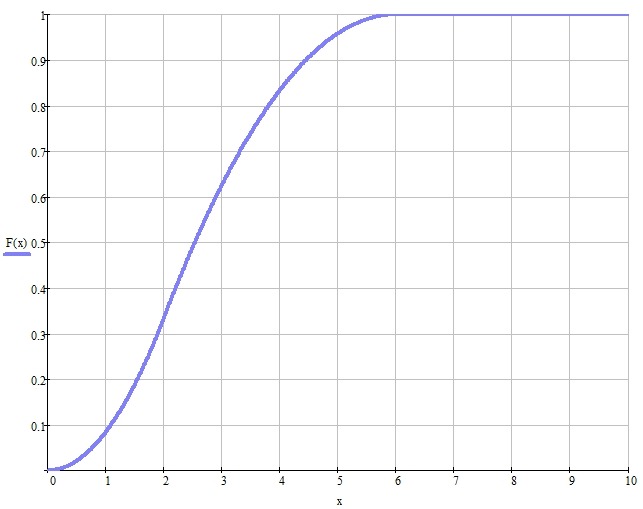 Distribution function graph